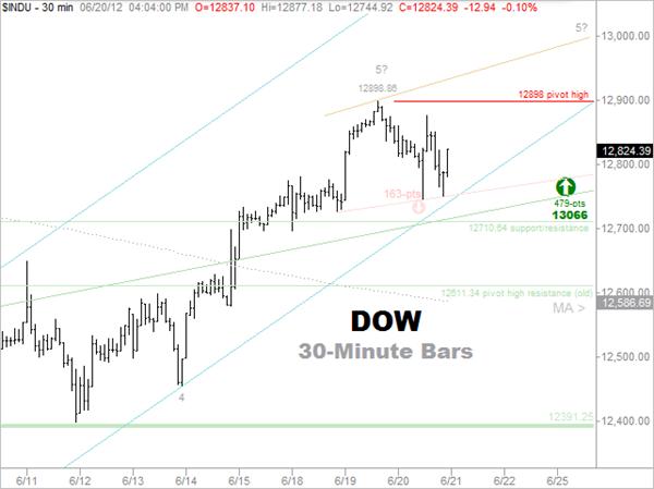 6-20 Forecast - Dow