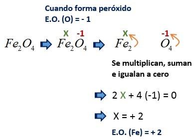 Calculo de estado de oxidacion de compuestos