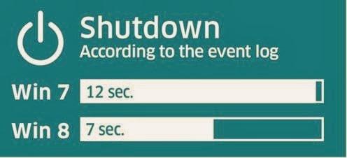 Cara Shut Down Otomatis Di Windows 8