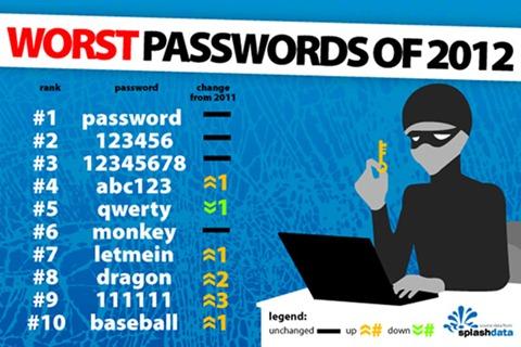 Los password más usados