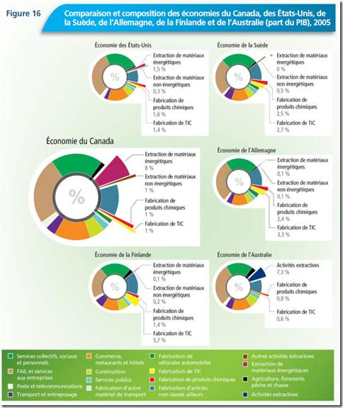 Comparaison et composition des économies