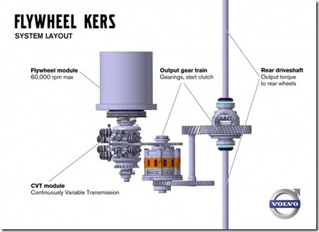 Volvo-Flywheel-KERS-System-Layout