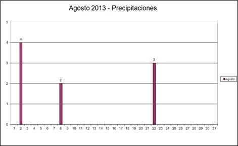 Precipitaciones (Agosoto 2013)