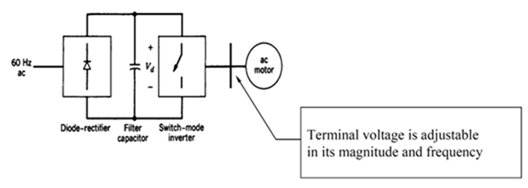 Power electronic converter: Switch-mode in ac motor drive