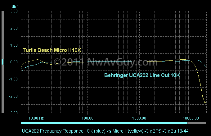 UCA202 Frequency Response 10K (blue) vs Micro II (yellow) -3 dBFS -3 dBu 16-44