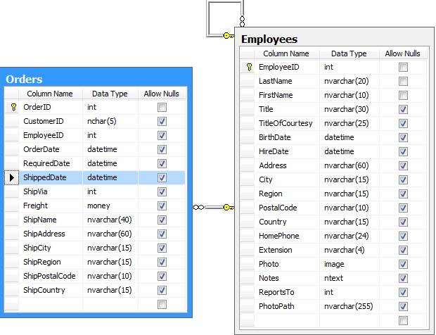 A relationship between Orders and Employees in Northwind database