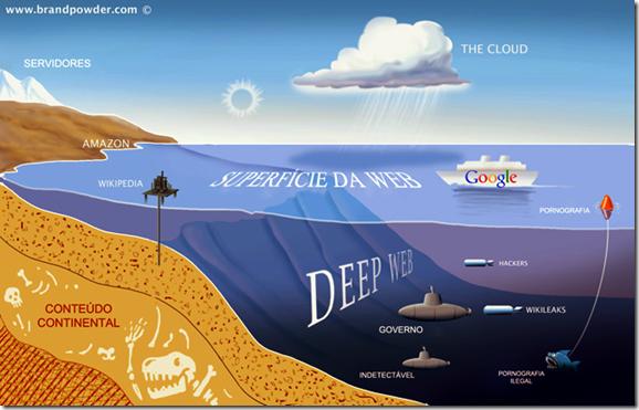 O Oceano da DeepWeb