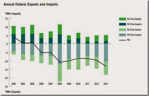 Annual Ontario Exports and Imports