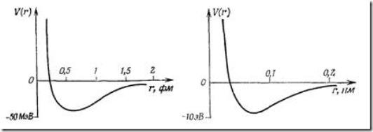 Межнуклонный потенциал нуклон-нуклонного взаимодействия в предположении сферической симметрии