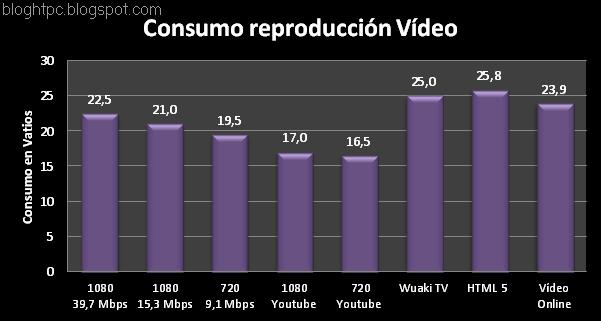 zbox-nano-XS-consumo video