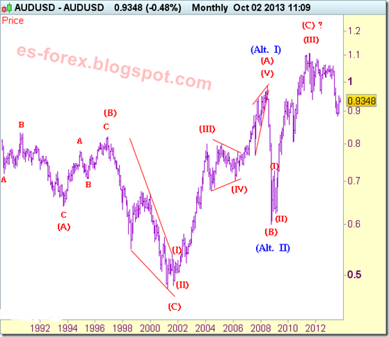 aud-usd-analisis-hondas-de-elliot_10-10-2013