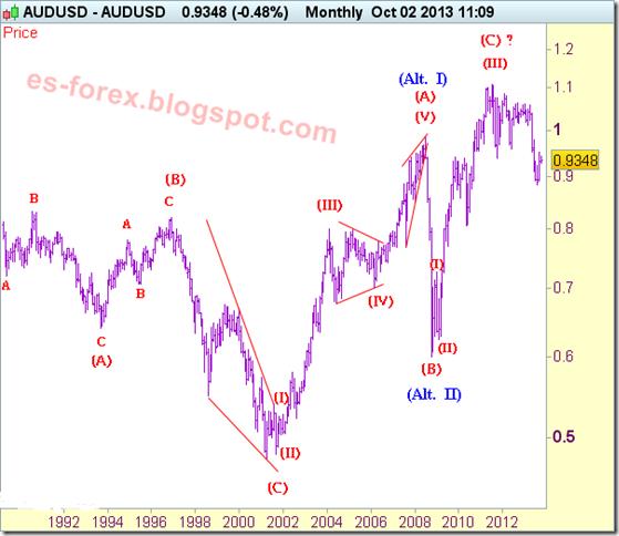 aud-usd-analisis-hondas-de-elliot_10-10-2013