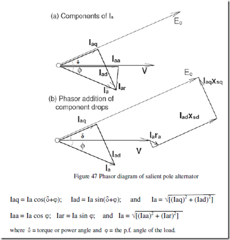 Synchronous machines notes part2 electric equipment the phasor diagram fig 48 shows the two reactance voltage components iaq xsq and iad xsd which are in quadrature with their respective components of the ccuart Gallery