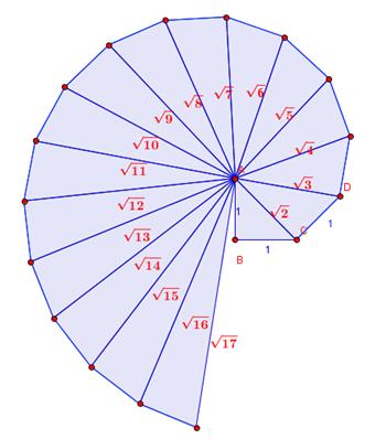 spirale irrazionali