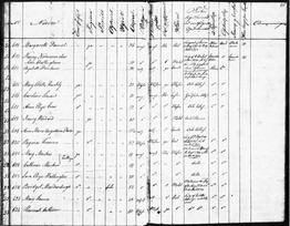 1831-Register of Black Women-Quickly-p 87-88 (Medium)