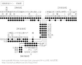 [AA]湘南新宿ライン 停車駅