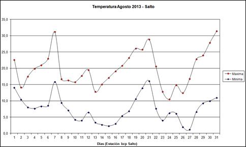 Temperaturas Maximas y Minimas (Agosto 2013)