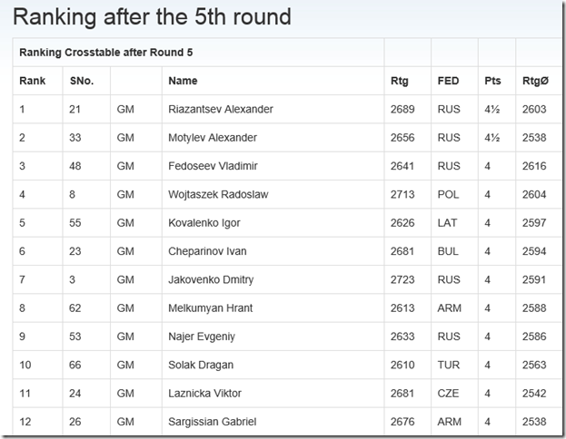 Top 12 standings after round 5, EICC 2014