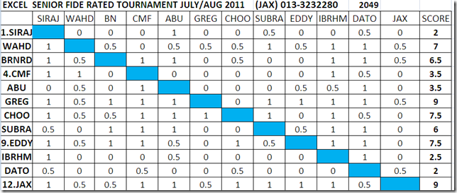 Final Standings Excel Senior July-Aug 2011