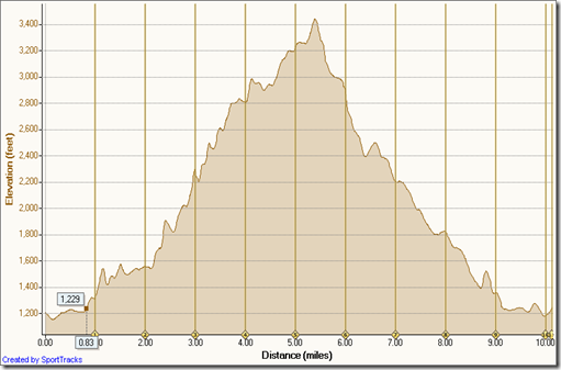My Activities 8-20-2011, Elevation - Distance