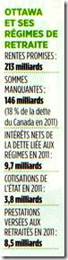 Ottawa et ses régimes de retraites