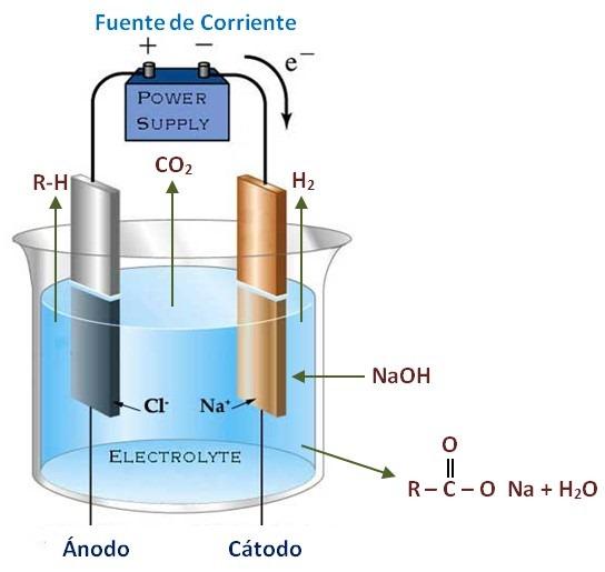sintesis de kolbe