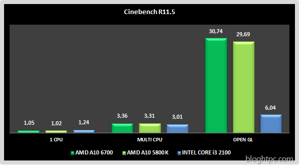 Cinebench R11.5 AMD A10 6700