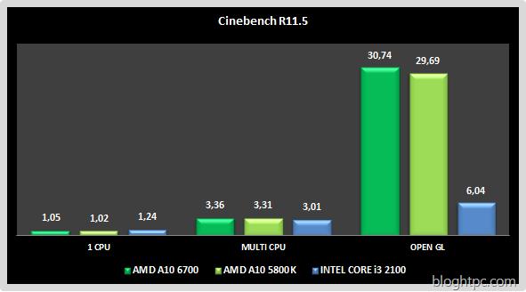 Cinebench R11.5 AMD A10 6700