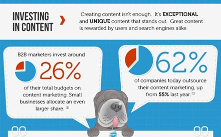 ★★★社群行銷- 62% of Co. outsource their Content Marketing