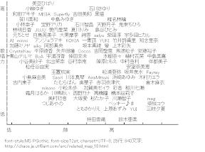 [AA]歌唱力マップ