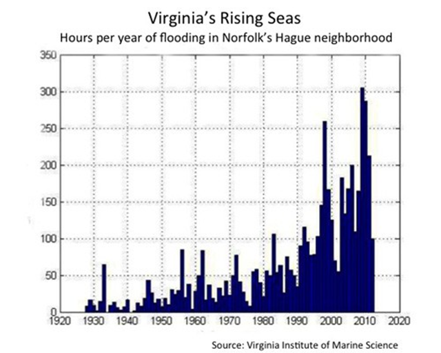Virginia's Rising Seas: Hours per year of flooding in Norfolk's Hague neighborhood, 1929-2012. This graph is based on measurements at the NOAA Sewells Point tide gauge, courtesy of Dr. Larry Atkinson, CCSLRI, Old Dominion University. Graphic: Virginia Institute of Marine Science