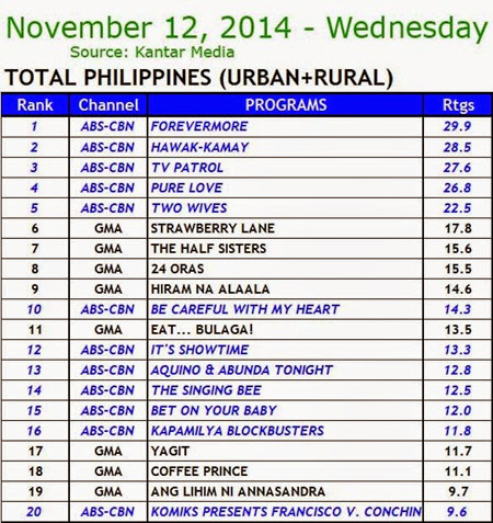 Kantar Media National TV Ratings - Nov 12, 2014 (Wednesday)