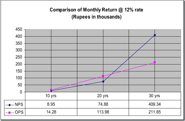 New_Pension_Scheme_in_Comparison_to_OPS7_thumb%25255B1%25255D