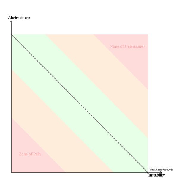 AbstractnessVSInstability