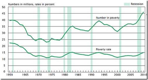 52 % poverty