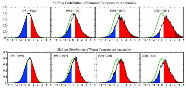 Frequency of occurence (y-axis) of local temperature anomalies divided by local standard deviation (x-axis) obtained by binning all local results for the indicated region and 11-year period into 0.05 frequency intervals. Area under each curve is unity. Standard deviations are for the 1951-1980 period. We can state, with a high degree of confidence, that extreme anomalies such as those in Texas and Oklahoma in 2011 and Moscow in 2010 were a consequence of global warming because their likelihood in the absence of global warming was exceedingly small. Hansen, et al, 2012