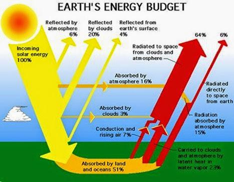 earths-energy-budget