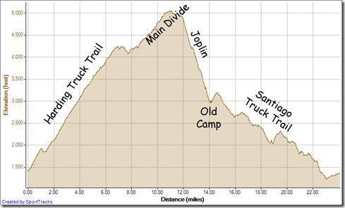 Running Harding, MD, Joplin, Old Camp, Santiago Truck Trail, Modjeska Grade-Cyn 12-15-2012, Elevation - Distance