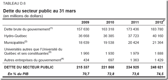 Québec -Dette du secteur public 2012-2013