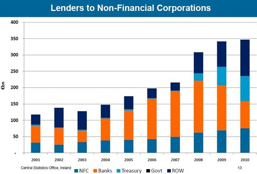 Lenders to NFCs