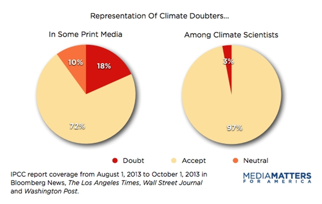 Representation of climate science doubters in some print media vs. cimate scientists, following release of the 2013 IPCC report. Graphic: Media Matters