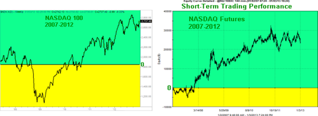 NDX-Short-Term-Graphs_thumb2