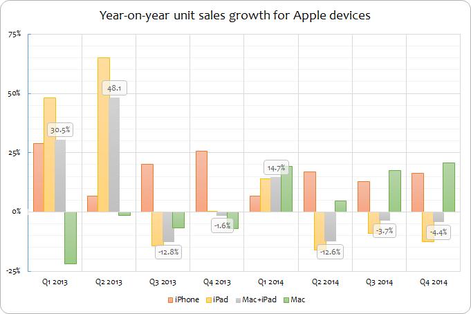 Apple unit sales YoY growth