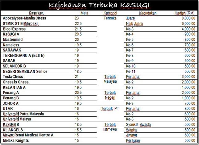 senarai-rasmi-pemenang-kejohanan-terbuka-kasugi1