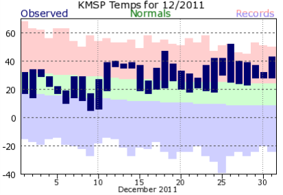 KMSP201112plot-2