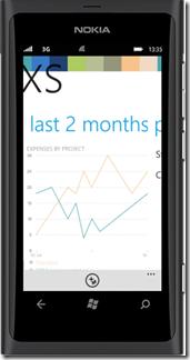 traXs_Lumia_Chart