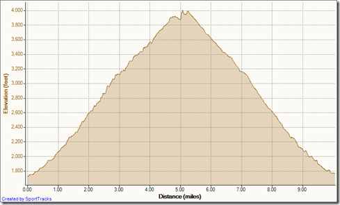 My Activities Holy Jim out-and-back 6-16-2012, Elevation - Distance