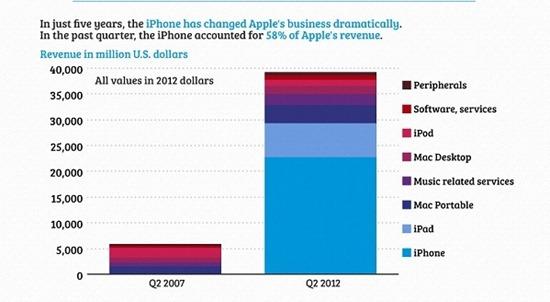 1_iphone_apple_share_revenue