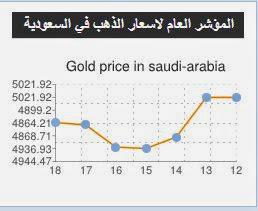 اسعار الذهب السعودية اليوم 18/7/2014 img600da3bafd6d5eae3