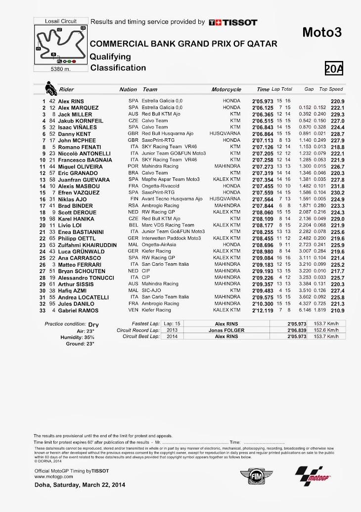 moto3-qp-2014losail.jpg